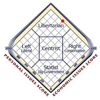 mypoliticalscore